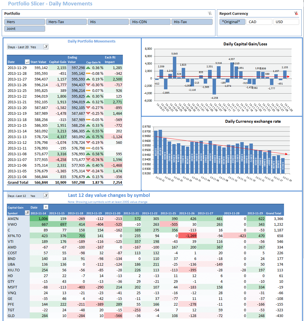 Sample Excel Templates: Investment Report Template Excel